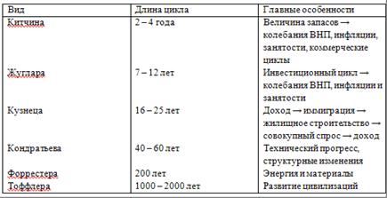 экономике виды циклов таблица в